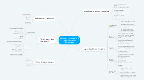 Mind Map: Educação, Treinamento e Desenvolvimento Corporativo