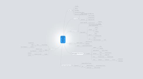 Mind Map: SOCIEDAD INDUSTRIAL: Clases sociales dinámicas según su nivel económico.