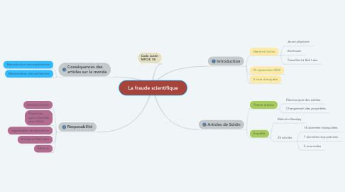 Mind Map: La fraude scientifique
