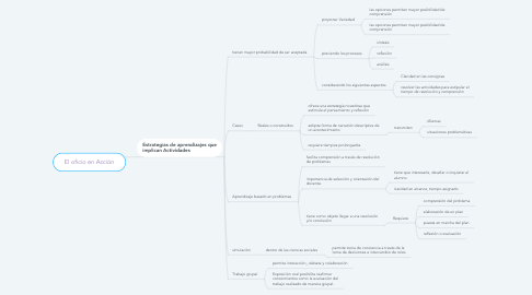 Mind Map: El oficio en Acción