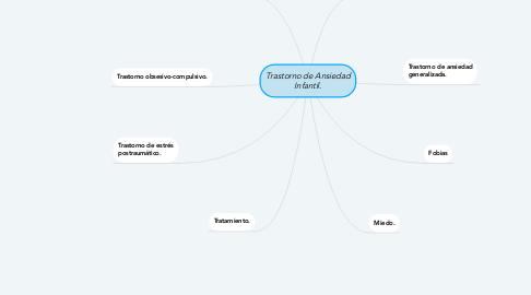 Mind Map: Trastorno de Ansiedad Infantil.