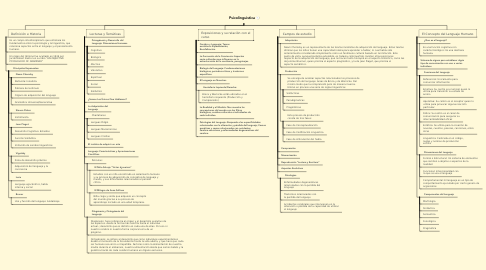 Mind Map: Psicolinguistica