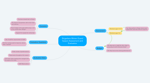 Mind Map: Brigadiers Winter Guard Season Assessment and Evaluation
