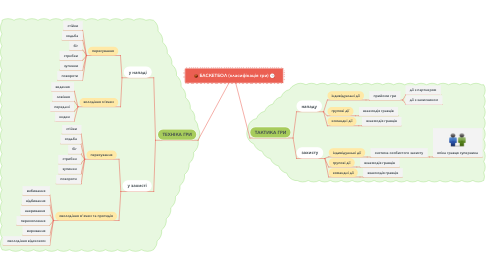 Mind Map: БАСКЕТБОЛ (класифікація гри)