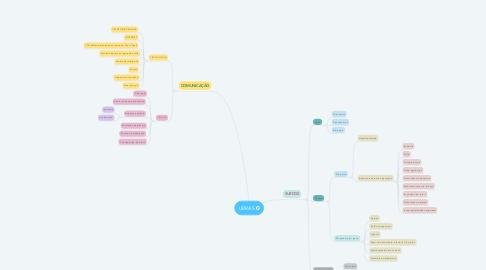 Mind Map: LIBRAS
