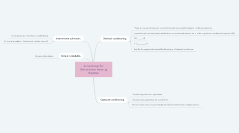 Mind Map: A mind map for Behaviorism learning theories