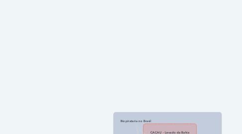 Mind Map: Biopirataria no Brasil