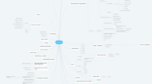 Mind Map: Conteúdo