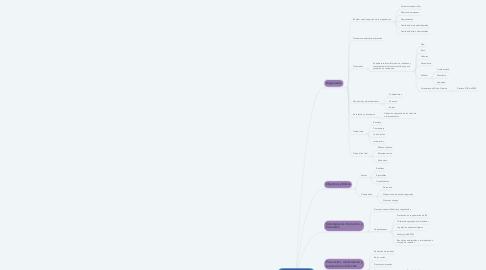 Mind Map: Manejo Integral de Residuos