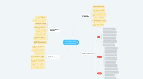 Mind Map: Plan Personal para Lograr el Aprendizaje