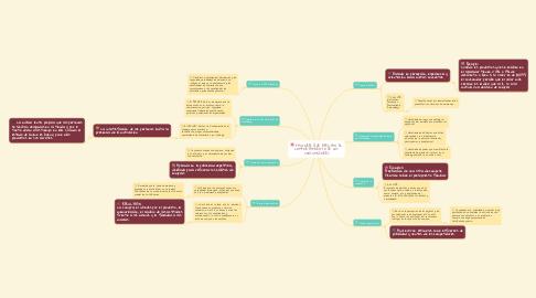 Mind Map: FACTORES QUE AFECTAN EL COMPORTAMIENTO DE LOS CONSUMIDORES