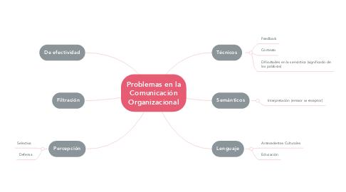 Mind Map: Problemas en la Comunicación Organizacional