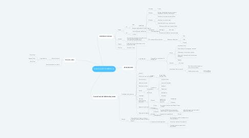 Mind Map: EDUCACIÓN MÉDICA