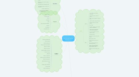 Mind Map: Características de los Sistemas de Gestión Bibliotecaria
