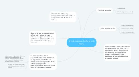 Mind Map: Simulación con Software de Arena