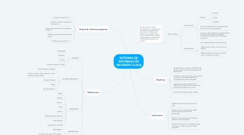 Mind Map: SISTEMAS DE INFORMACIÓN GEOGRÁFICA (SIG)
