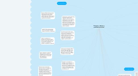 Mind Map: Principios, deberes y prohibiciones éticas