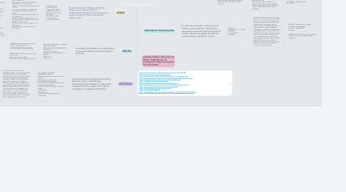 Mind Map: TEXTOS ACADÉMICOS