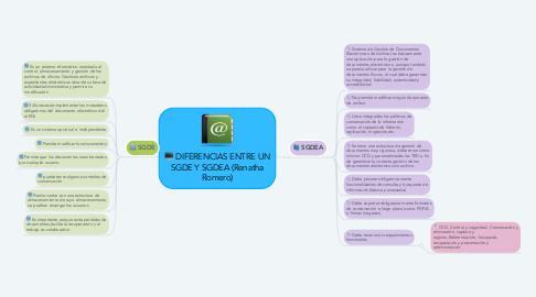 Mind Map: DIFERENCIAS ENTRE UN SGDE Y SGDEA (Renatha Romero)