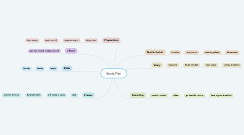 Mind Map: Study Plan