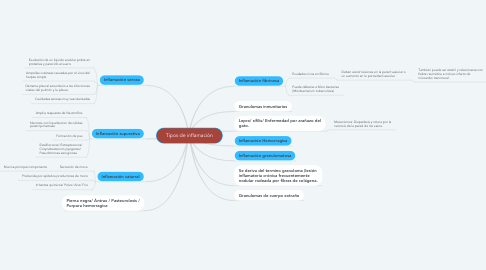 Mind Map: Tipos de inflamación