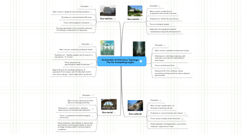 Mind Map: Sustainable Architecture Typology: The Six Competing Logics