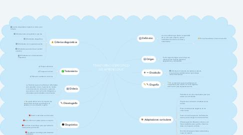 Mind Map: TRASTORNO ESPECIFICO DE APRENDIZAJE