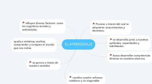 Mind Map: EL APRENDIZAJE
