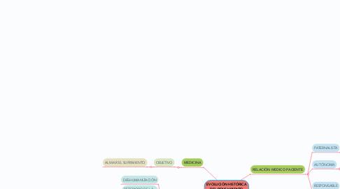 Mind Map: EVOLUCIÓN HISTÓRICA DEL PENSAMIENTO MEDICO