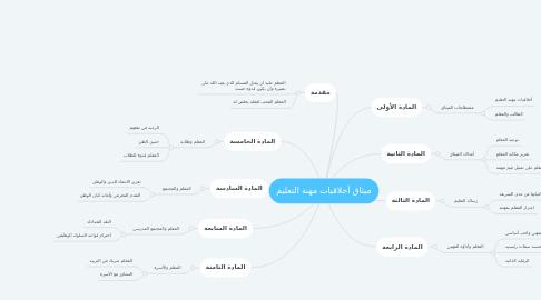 Mind Map: ميثاق أخلاقيات مهنة التعليم