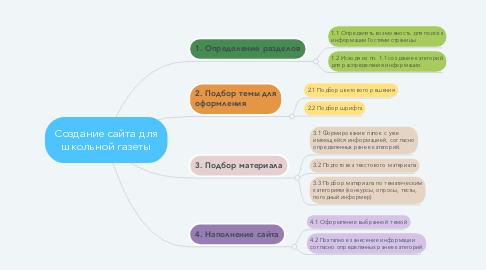Mind Map: Создание сайта для школьной газеты