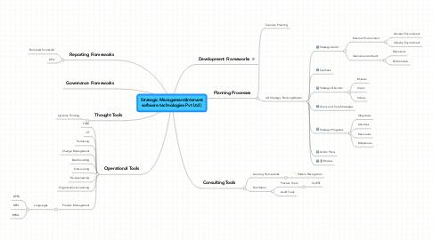Mind Map: Strategic Management(Intervest software technologies Pvt Ltd )