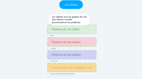 Mind Map: Las sílabas