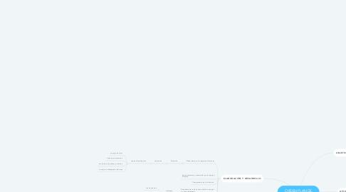 Mind Map: ORDEN PLAN DE CONVIVENCIA 62/2014
