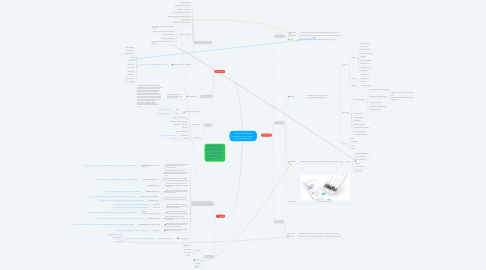 Mind Map: Reinvent moving out experience for students using a mobile app
