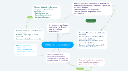 Mind Map: Método de la investigacion