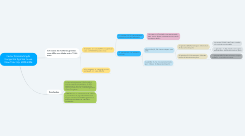 Mind Map: Factor Contributing to Congenital Syphilis Cases- New York City, 2010-2016
