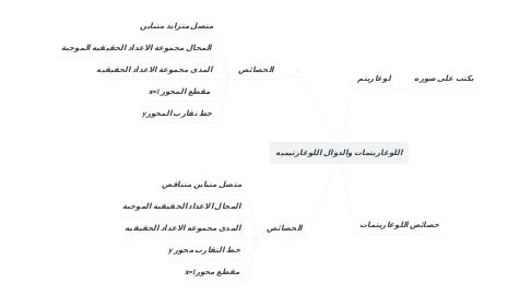 Mind Map: اللوغاريتمات والدوال اللوغارتيميه