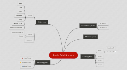 Mind Map: Bertha Ethel Brisbane
