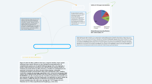 Mind Map: Capital Intelectual & Emprendimientos