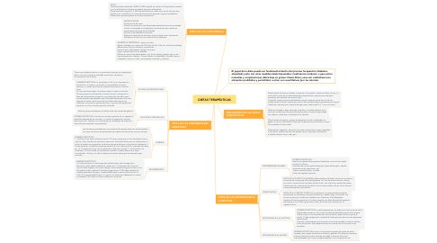 Mind Map: DIETAS TERAPÉUTICAS