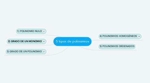 Mind Map: 5 tipos de polinomios