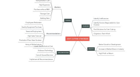 Mind Map: COST CUTTING STRATEGIES