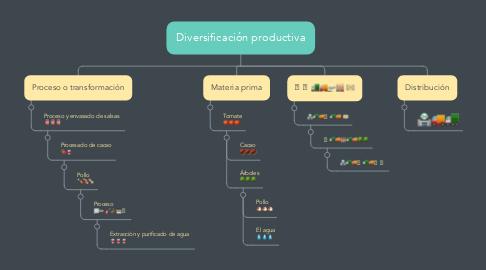 Mind Map: Diversificación productiva