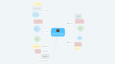 Mind Map: FUNCIONAMIENTO DEL ESTADO COLOMBIANO