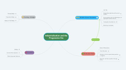 Mind Map: Industrialization and the Progressive Era