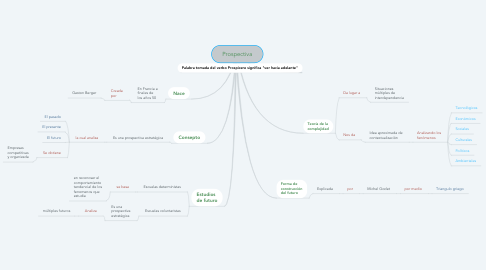 Mind Map: Prospectiva