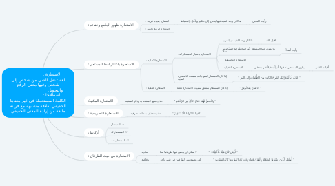 Mind Map: الاستعارة :                         لغة : نقل الشي من شخص إلى شخص وفيها معنى الرفع والتحويل                               اصطلاحًا :                         الكلمة المستعملة في غير معناها الحقيقي لعلاقة مشابهة مع قرينة مانعة من إرادة المعنى الحقيقي