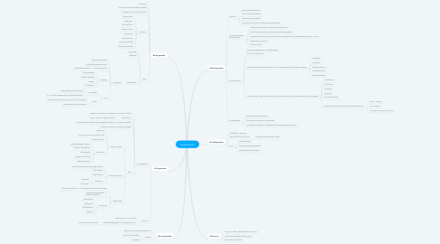 Mind Map: Gewebearten