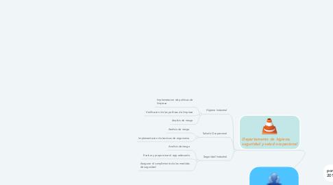 Mind Map: Bienestar laboral